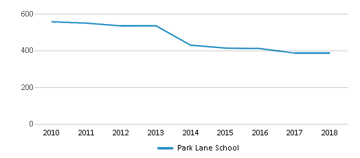 This chart display total students of Park Lane School by year, with the latest 2017-18 school year data.