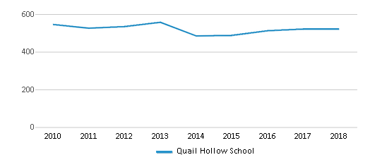 This chart display total students of Quail Hollow School by year, with the latest 2017-18 school year data.