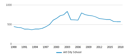 This chart display total students of Art City School by year, with the latest 2017-18 school year data.
