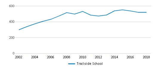 This chart display total students of Trailside School by year, with the latest 2017-18 school year data.