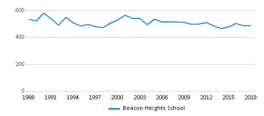 This chart display total students of Beacon Heights School by year, with the latest 2017-18 school year data.