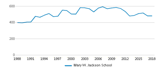 This chart display total students of Mary W. Jackson School by year, with the latest 2017-18 school year data.