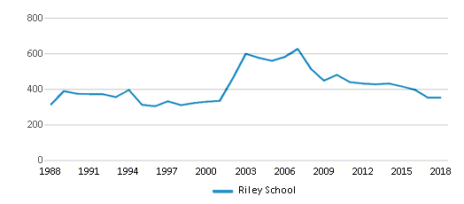 This chart display total students of Riley School by year, with the latest 2017-18 school year data.