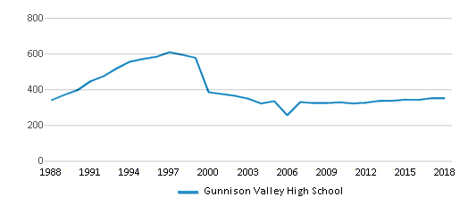 This chart display total students of Gunnison Valley High School by year, with the latest 2017-18 school year data.