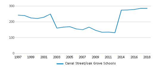 This chart display total students of Canal Street/oak Grove Schools by year, with the latest 2017-18 school year data.