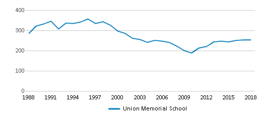 This chart display total students of Union Memorial School by year, with the latest 2017-18 school year data.