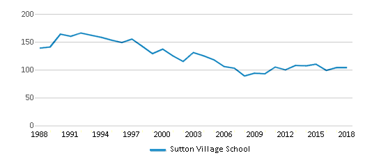 This chart display total students of Sutton Village School by year, with the latest 2017-18 school year data.