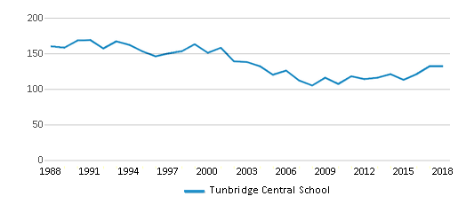 This chart display total students of Tunbridge Central School by year, with the latest 2017-18 school year data.