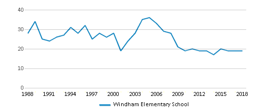 This chart display total students of Windham Elementary School by year, with the latest 2017-18 school year data.