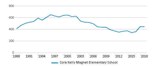 This chart display total students of Cora Kelly Magnet Elementary School by year, with the latest 2017-18 school year data.
