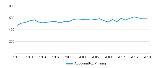 This chart display total students of Appomattox Primary by year, with the latest 2017-18 school year data.