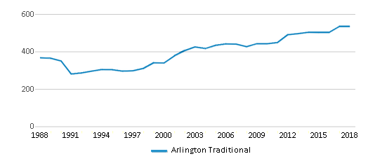 This chart display total students of Arlington Traditional by year, with the latest 2017-18 school year data.