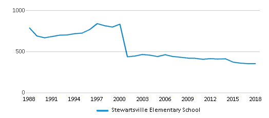 This chart display total students of Stewartsville Elementary School by year, with the latest 2017-18 school year data.