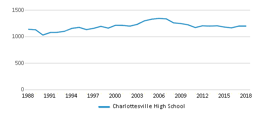 This chart display total students of Charlottesville High School by year, with the latest 2017-18 school year data.