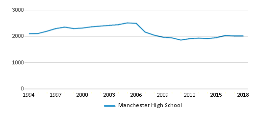 This chart display total students of Manchester High School by year, with the latest 2017-18 school year data.