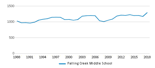 This chart display total students of Falling Creek Middle School by year, with the latest 2017-18 school year data.