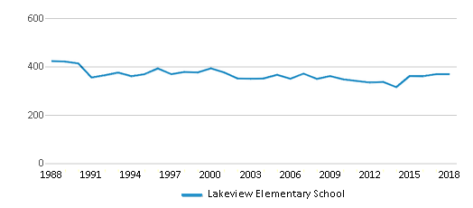 This chart display total students of Lakeview Elementary School by year, with the latest 2017-18 school year data.