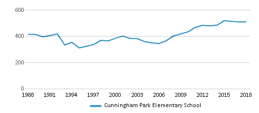 This chart display total students of Cunningham Park Elementary School by year, with the latest 2017-18 school year data.