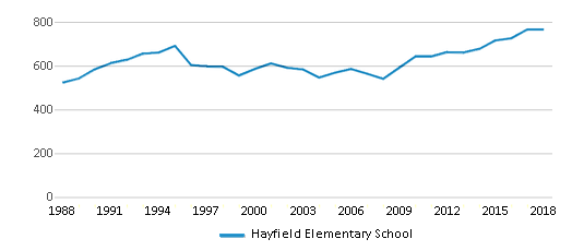 This chart display total students of Hayfield Elementary School by year, with the latest 2017-18 school year data.