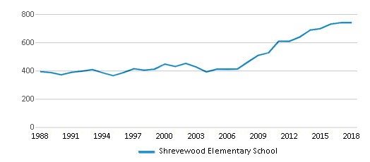 This chart display total students of Shrevewood Elementary School by year, with the latest 2017-18 school year data.