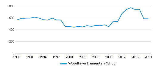This chart display total students of Woodlawn Elementary School by year, with the latest 2017-18 school year data.