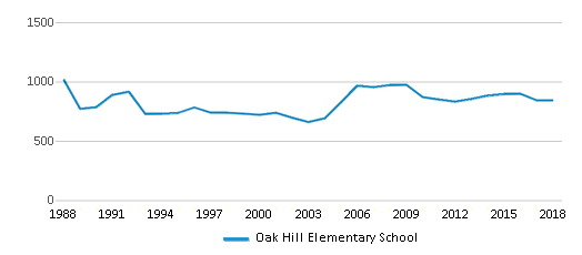This chart display total students of Oak Hill Elementary School by year, with the latest 2017-18 school year data.