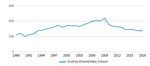 This chart display total students of Dudley Elementary School by year, with the latest 2017-18 school year data.