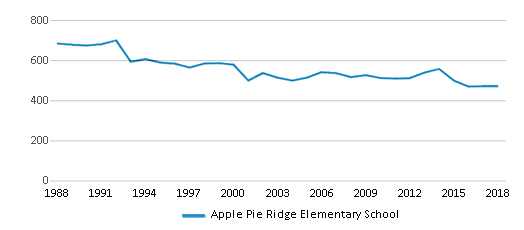 This chart display total students of Apple Pie Ridge Elementary School by year, with the latest 2017-18 school year data.