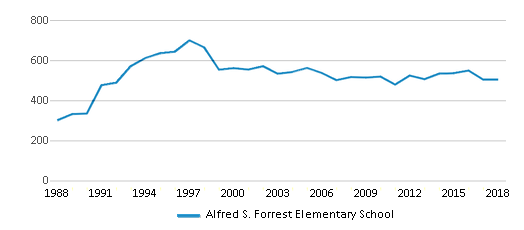 This chart display total students of Alfred S. Forrest Elementary School by year, with the latest 2017-18 school year data.