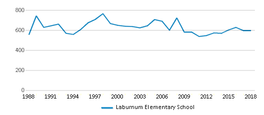 This chart display total students of Laburnum Elementary School by year, with the latest 2017-18 school year data.
