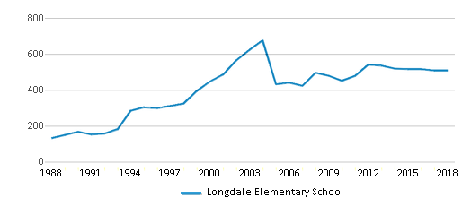This chart display total students of Longdale Elementary School by year, with the latest 2017-18 school year data.