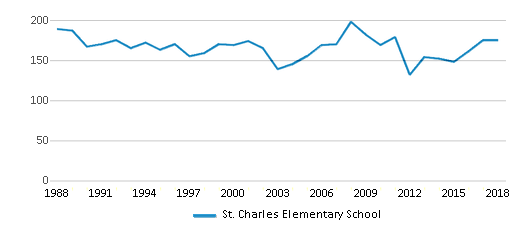 This chart display total students of St. Charles Elementary School by year, with the latest 2017-18 school year data.