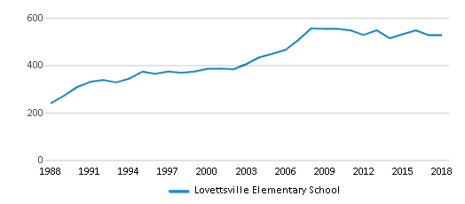 This chart display total students of Lovettsville Elementary School by year, with the latest 2017-18 school year data.
