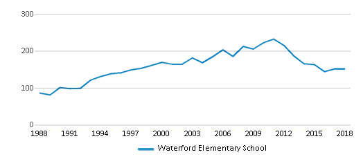 This chart display total students of Waterford Elementary School by year, with the latest 2017-18 school year data.