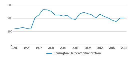 This chart display total students of Dearington Elementary/innovation by year, with the latest 2017-18 school year data.