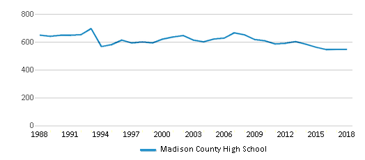 This chart display total students of Madison County High School by year, with the latest 2017-18 school year data.