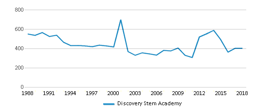 This chart display total students of Discovery Stem Academy by year, with the latest 2017-18 school year data.