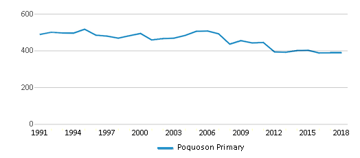 This chart display total students of Poquoson Primary by year, with the latest 2017-18 school year data.