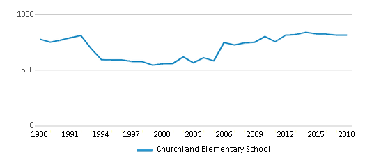 This chart display total students of Churchland Elementary School by year, with the latest 2017-18 school year data.
