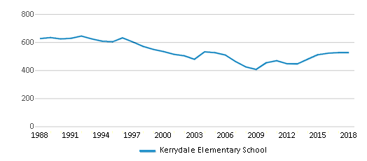 This chart display total students of Kerrydale Elementary School by year, with the latest 2017-18 school year data.