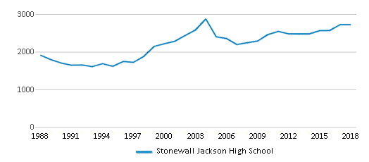 This chart display total students of Stonewall Jackson High School by year, with the latest 2017-18 school year data.