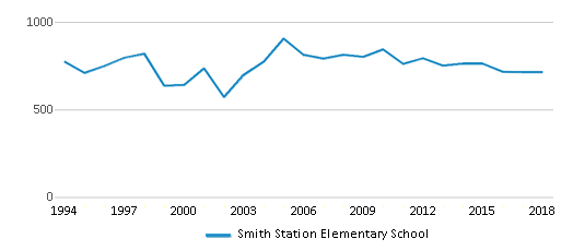 This chart display total students of Smith Station Elementary School by year, with the latest 2017-18 school year data.