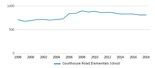This chart display total students of Courthouse Road Elementary School by year, with the latest 2017-18 school year data.