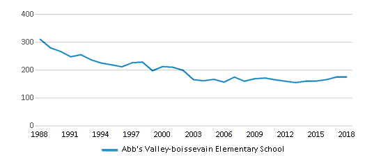 This chart display total students of Abb's Valley-boissevain Elementary School by year, with the latest 2017-18 school year data.