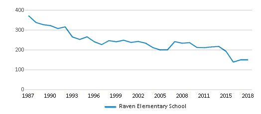 This chart display total students of Raven Elementary School by year, with the latest 2017-18 school year data.