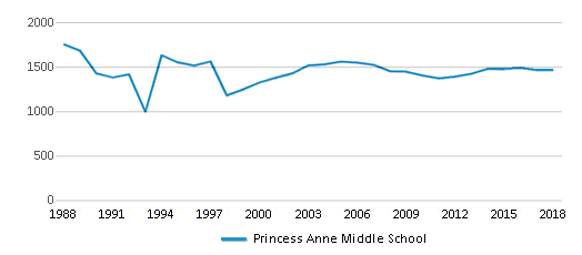 This chart display total students of Princess Anne Middle School by year, with the latest 2017-18 school year data.