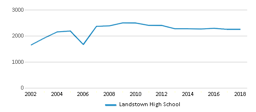 This chart display total students of Landstown High School by year, with the latest 2017-18 school year data.