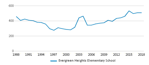 This chart display total students of Evergreen Heights Elementary School by year, with the latest 2017-18 school year data.
