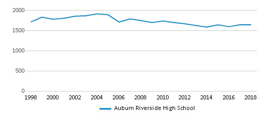 This chart display total students of Auburn Riverside High School by year, with the latest 2017-18 school year data.