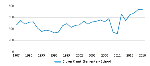 This chart display total students of Clover Creek Elementary School by year, with the latest 2017-18 school year data.